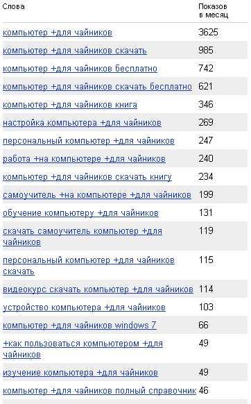 """Анализ ключевых слов Яндекса """"компьютер для чайников"""""""