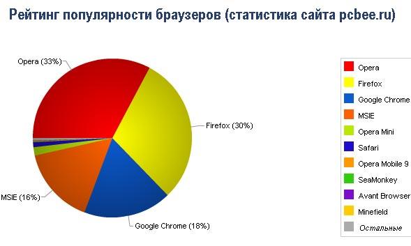Рейтинг  популярности браузеров 2011