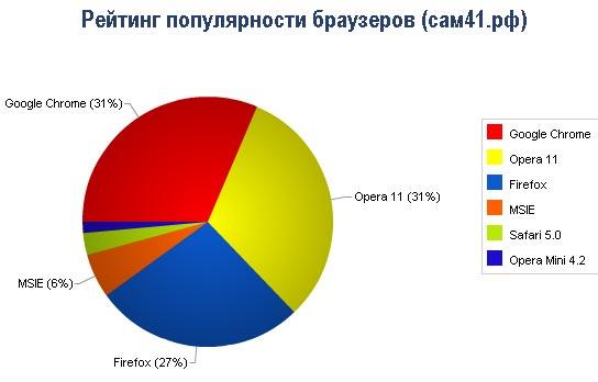 Статистика популярности браузеров 2011