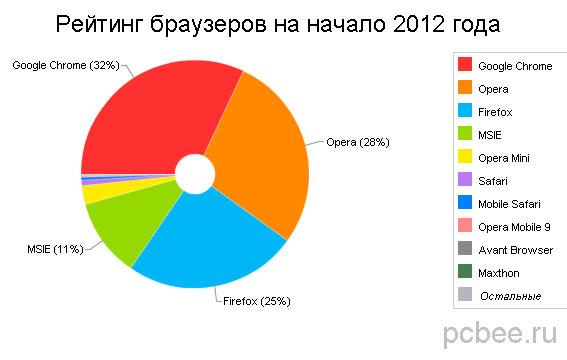 Лучшие браузеры 2012 года