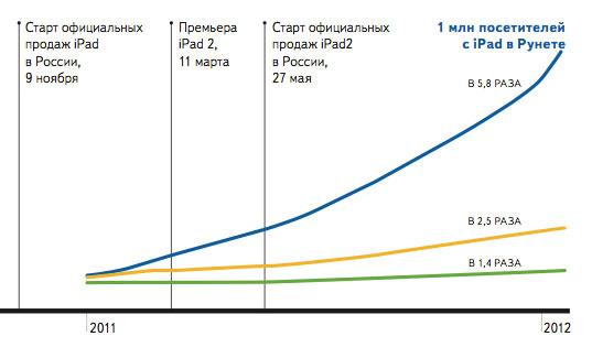 Увеличение количества iPad в России неукоснительно растет