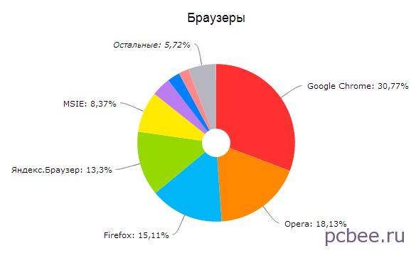 Наибольшей популярностью у посетителей сайта pcbee.ru пользуется браузер Google Chrome