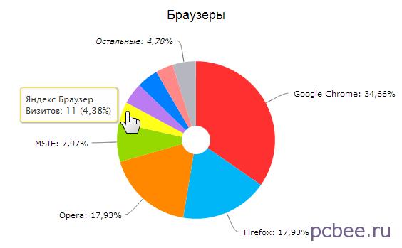 Google Chrome сохранил лидерство, а вот Яндекс.Браузер был смещен с 4 место на 5