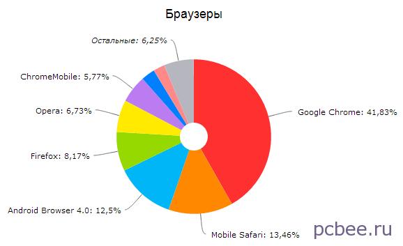 Гугл Хром снова лидирует. На 2 и 3 местах браузеры для мобильных устройств
