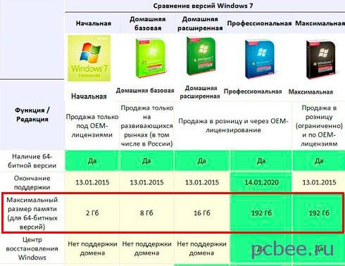 Поддержка объема оперативной памяти различными версиями Windows 7