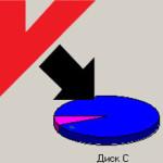 Почему Касперский занимает много места на диске?