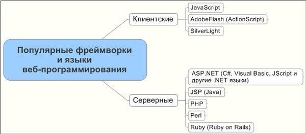 Языки веб-программирования делятся на клиентские и серверные