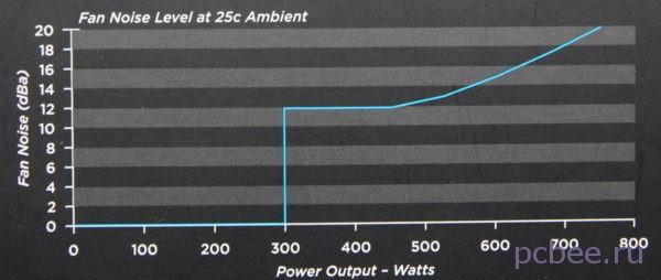 Согласно графику, до 300 Вт блок питания работает абсолютно бесшумно