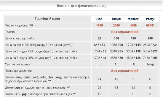 Как получить бесплатно домен второго уровня