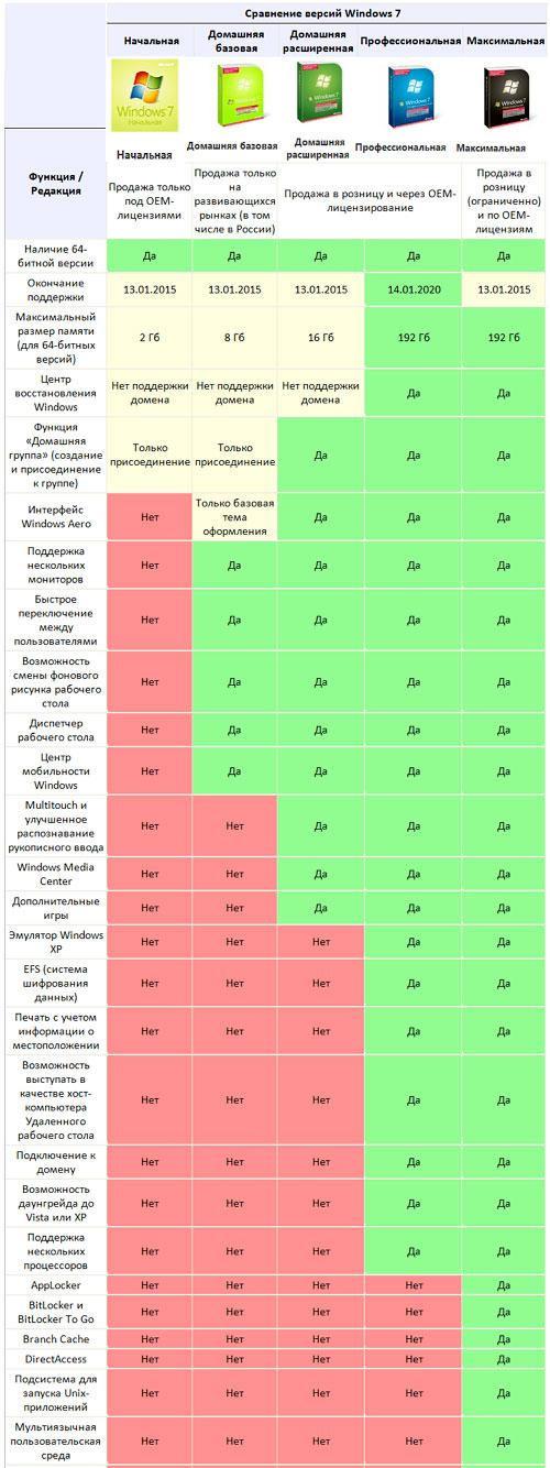 Сравнение различных версий Windows 7