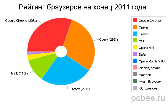 Лучшие браузеры 2011 года
