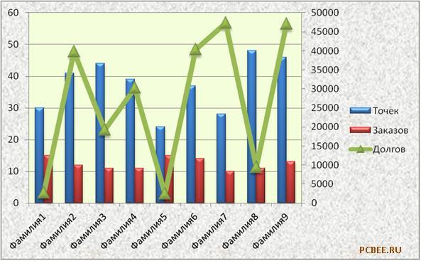 Диаграммы в Excel 2007. Ясно по смыслу и презентабельно
