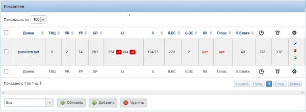 Отображение основных показателей сайта: тИЦ, PR, наличие в каталогах и д.р.