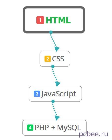 Итак, обучаясь веб-программированию, советуем двигаться согласно предлагаемого алгоритма от HTML до PHP + MySQL
