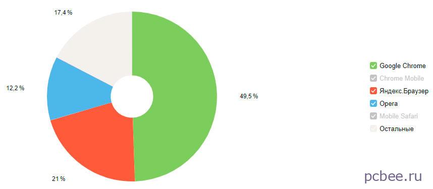 Самый популярный браузер для Windows - это Google Chrome (49,5%), на втором месте Яндекс.Браузер (21%), на третьем Опера (12,2%)