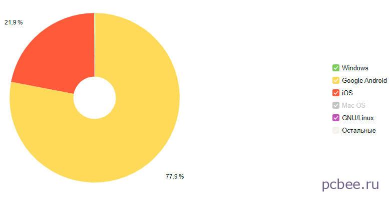 На мобильных устройствах лидирует операционная система Google Android (77,9%), на втором месте iOS (21,9%). Windows на смартфонах и планшетах практически не применяется
